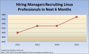 Hiring Managers Recruiting Linux Professionals