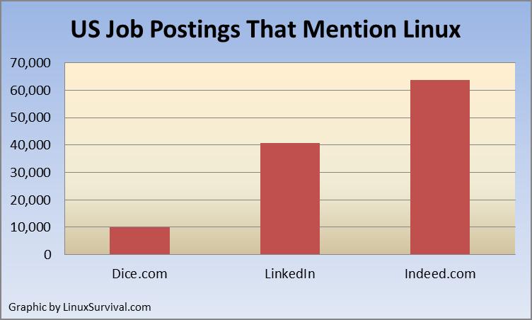 US Job Postings That Mention Linux