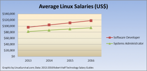 Average Linux Salaries