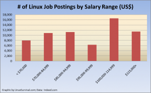 Linux Job Postings by Salary Range