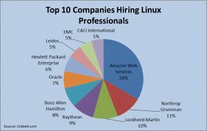 Top 10 Companies Hiring Linux Professionals