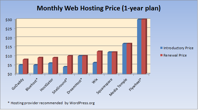 Web hosting prices